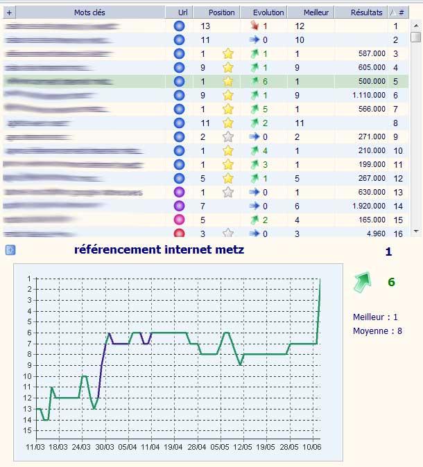 résultats des positions de comleweb sur certains mots-clés