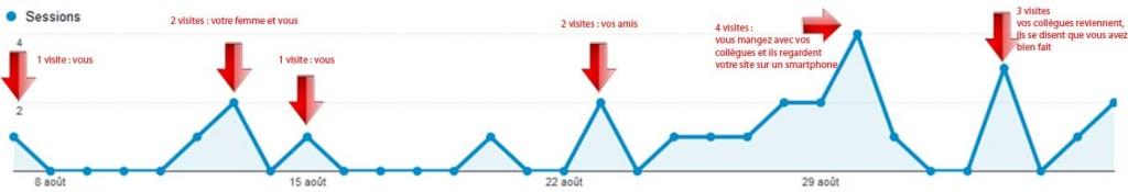Le nombre de visiteurs pour un site après 1 mois d'existance est très bas, il n'y a que vous et vos amis qui viennent !