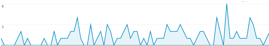 Combien de visiteurs avoir sur son site après 3 mois d'existence