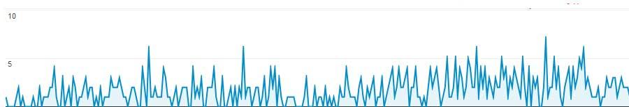 combien-visiteurs-site-internet-apres-1-an