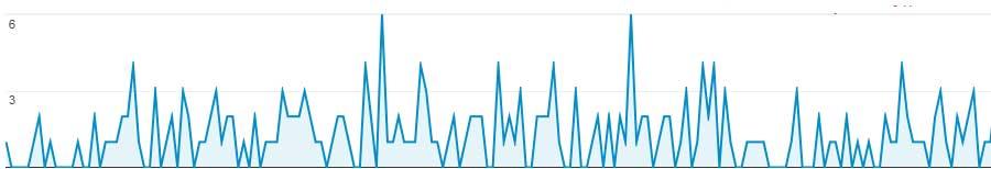 combien-visiteurs-site-internet-apres-6-mois