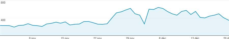 combien-visiteurs-site-internet-avec-referencement